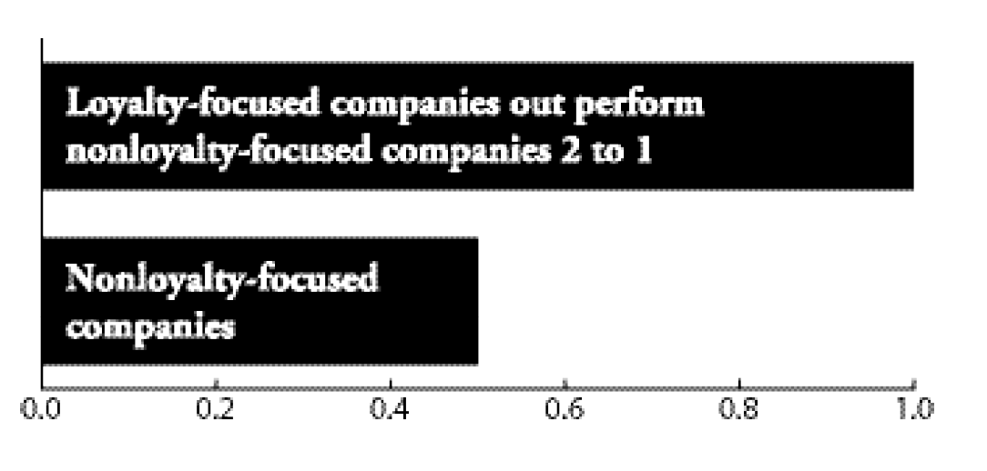 Loyalty-Focused-Companies