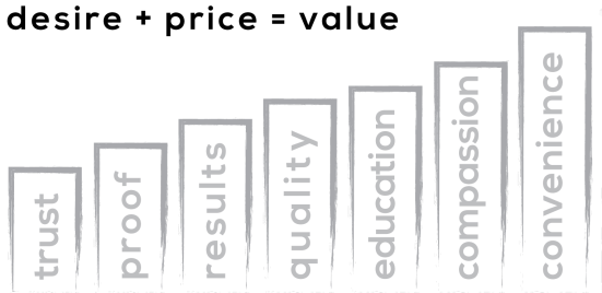 Seven ways to increase value