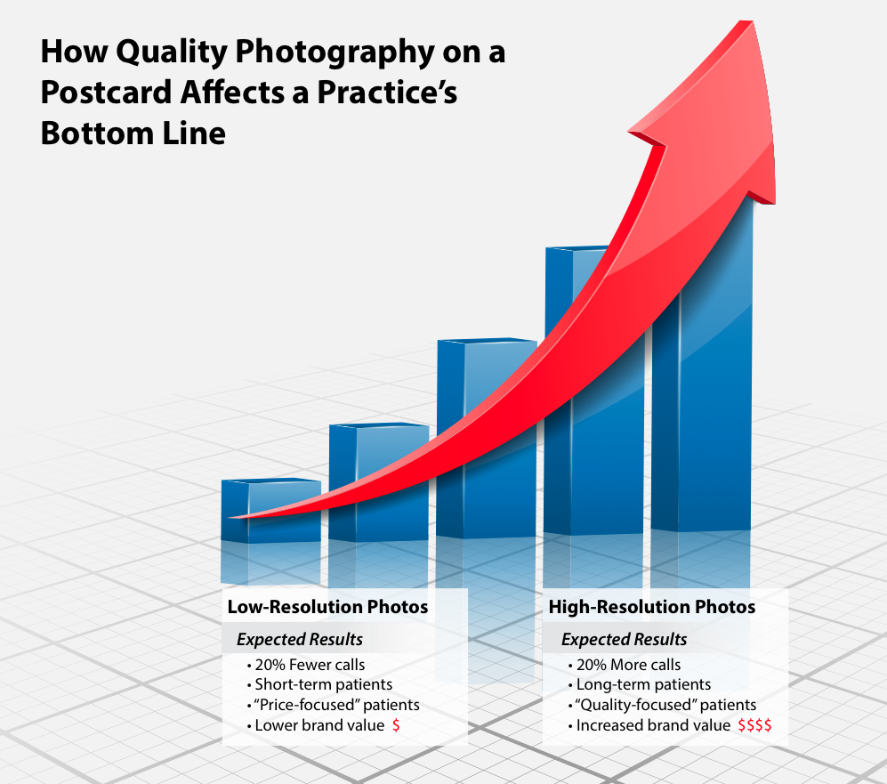Value of Quality Photography graph