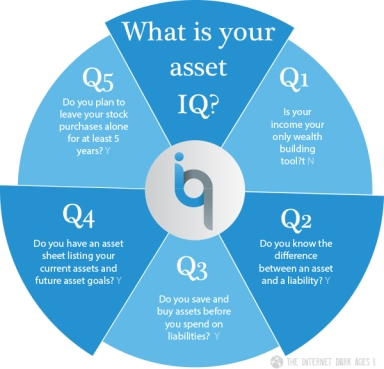 What-Is-Your-Asset-IQ-Pie-Chart