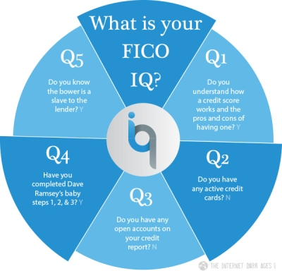 What-Is-Your-FICO-IQ-Pie-Chart