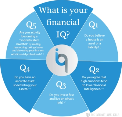 What-Is-Your-Financial-IQ-Pie-Chart
