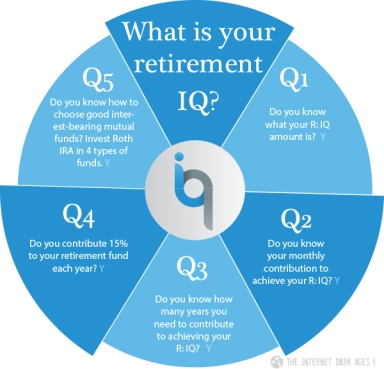 What-Is-Your-Retirement-IQ-Pie-Chart