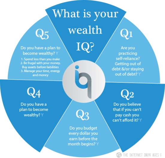 What is your wealth IQ? Take this 5 question quiz to find out what your score is.