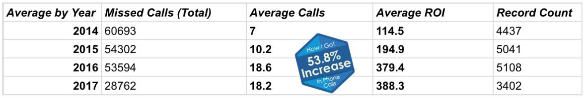 AverageCallsPerCard2014-2017-callout